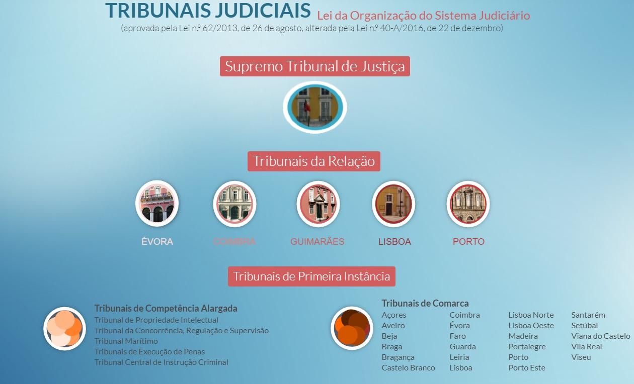 estrucutra de tribunales en portugal